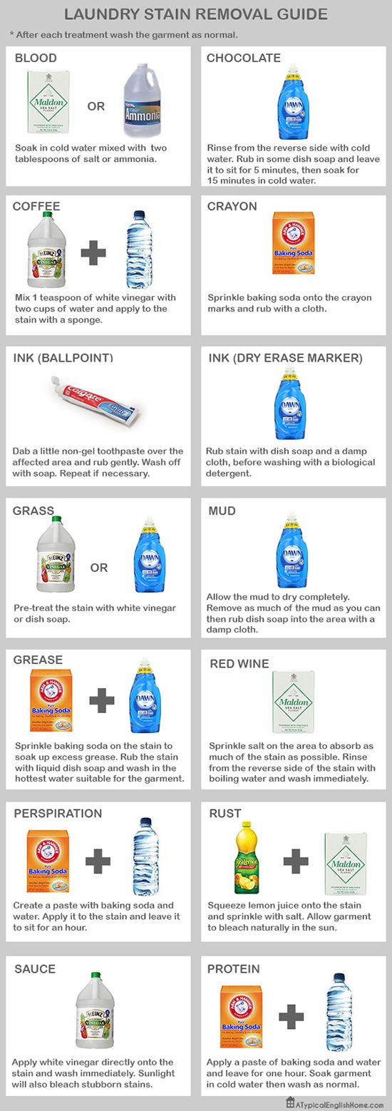 Laundry Stain Removal Guide. Pre-treat stubborn stains with everyday household products.