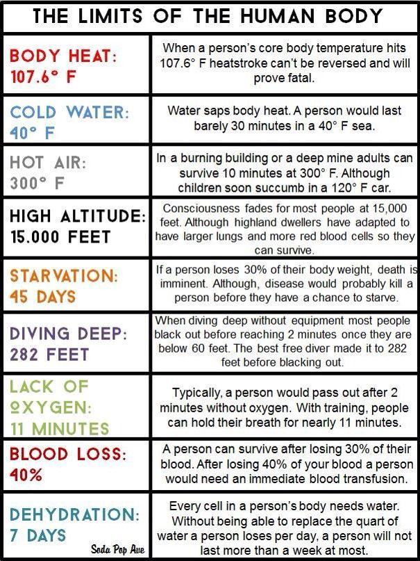 Limits Of The Human Body!