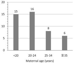 Austin Publishing Group: Maternal Smoking and Perinatal Outcomes