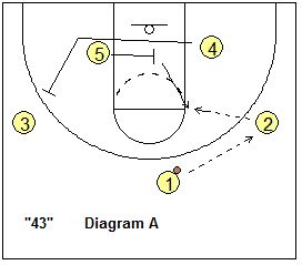 basketball play 43