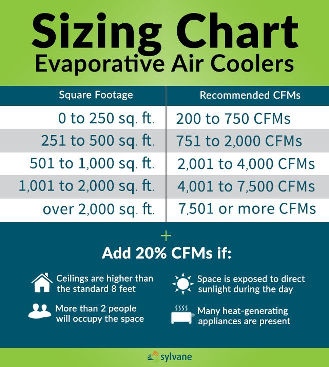 Swamp Cooler Buying Guide Swamp Cooler Cooler Evaporative Air Cooler
