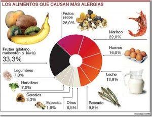 alimentos alergenos