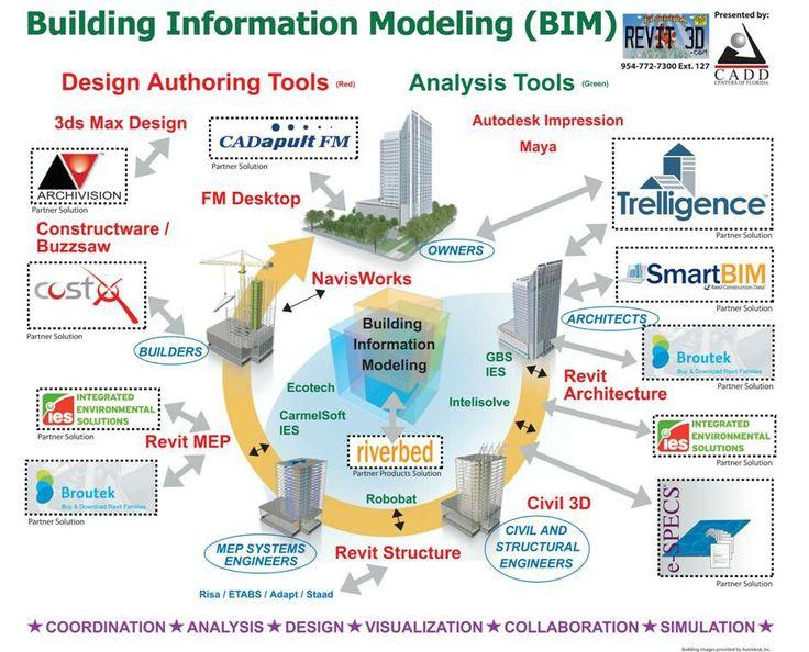 BIM - Google Search | BIM Imagery | Building information ...