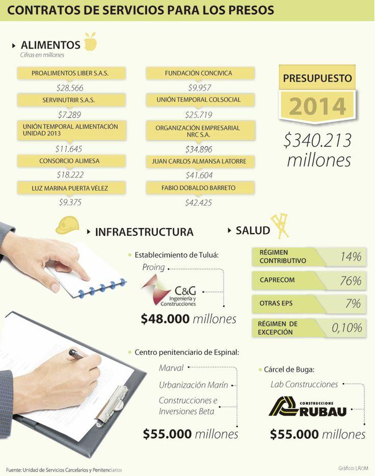 Contratos de servicios para los presos #Población