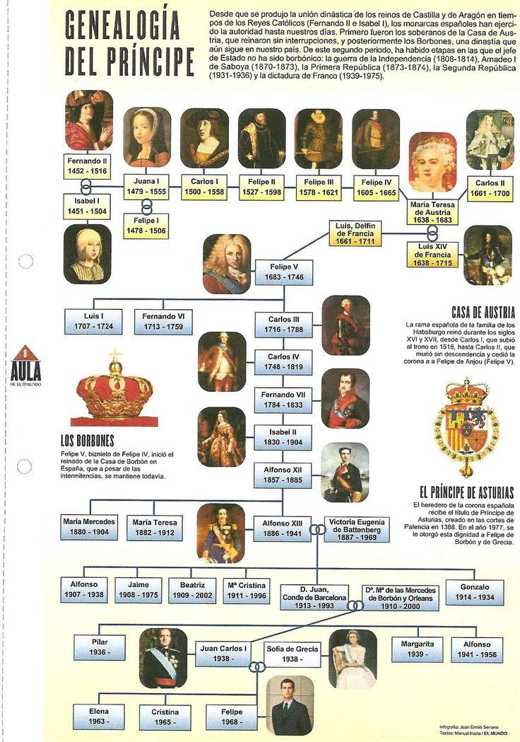 Biblioteca de Alejandría 3.0: REYES DE ESPAÑA