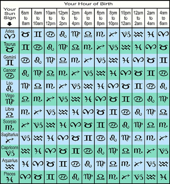 Your rising-sign-table. Find your sun sign and time of birth. At the intersection is your rising sign.
