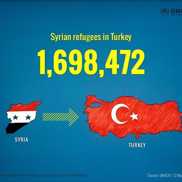 12th March 2015 / Syrian refugees in Turkey 1,698,472 / As the conflict enters a fifth year, over 3.9 million Syrians are refugees. . . This is a series of infographics for 5th Syria refugee crisis. . 2/6. . . #refugees #refugeecrisis #syrianrefugees #refugeegraphics #infographic #unhcr #syriacrisis