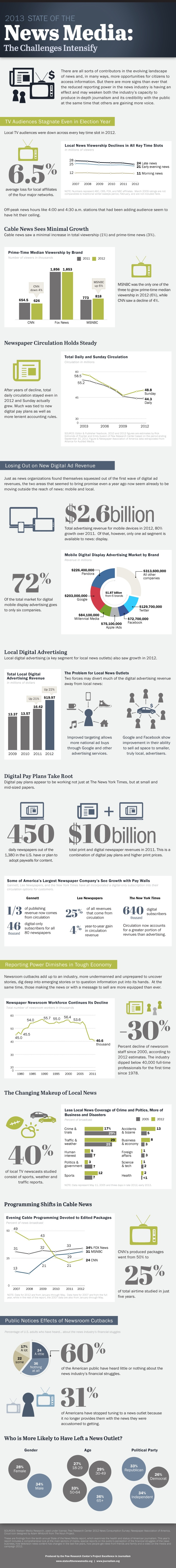 Pew Research Center's 2013 State of the News Media