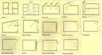 Modalităţi de utilizare a luminii naturale în clădiri