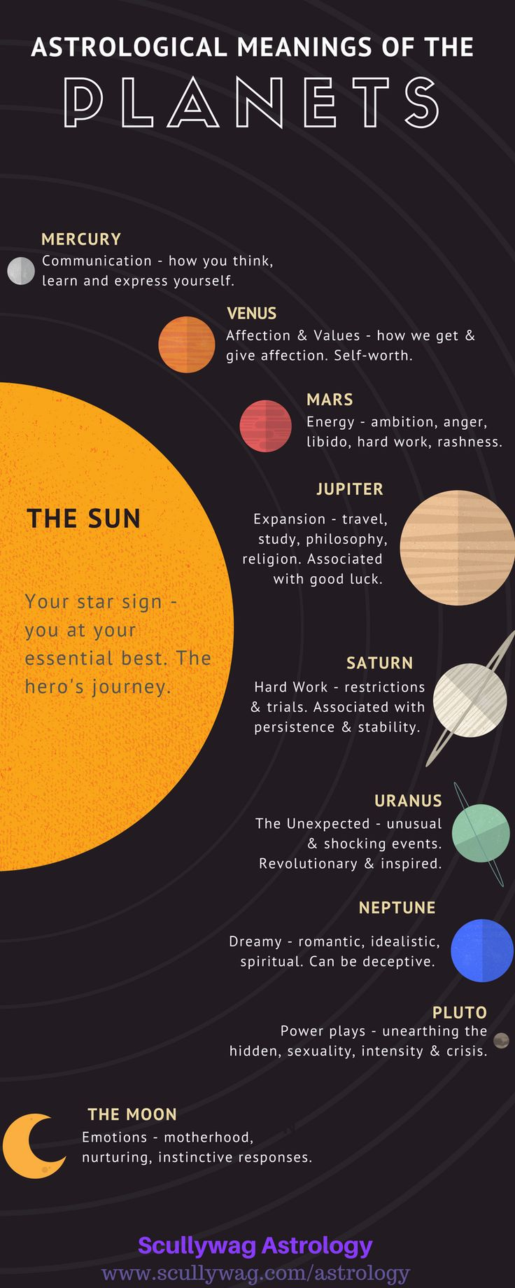 Astrological meanings of the planets and luminaries.   #astrology #planets #luminaries #sun #moon #Mercury #Venus #Mars #Jupiter #Saturn #Uranus #Neptune #Pluto