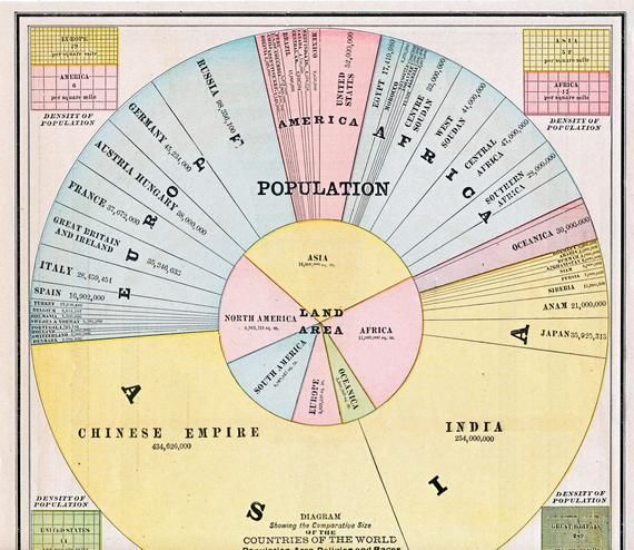 World Population By Race >> 1888 Antique Chart Of World Population Infographics On World