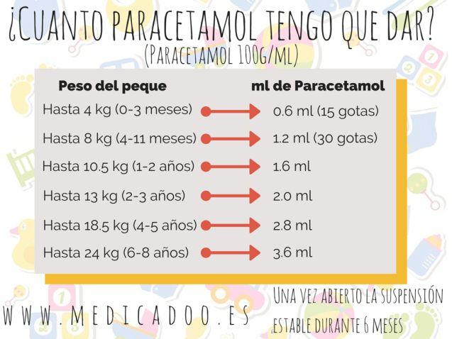 Paracetamol Infantil… Una ayuda que seguro os facilitara la vida un poquito. | Medicadoo