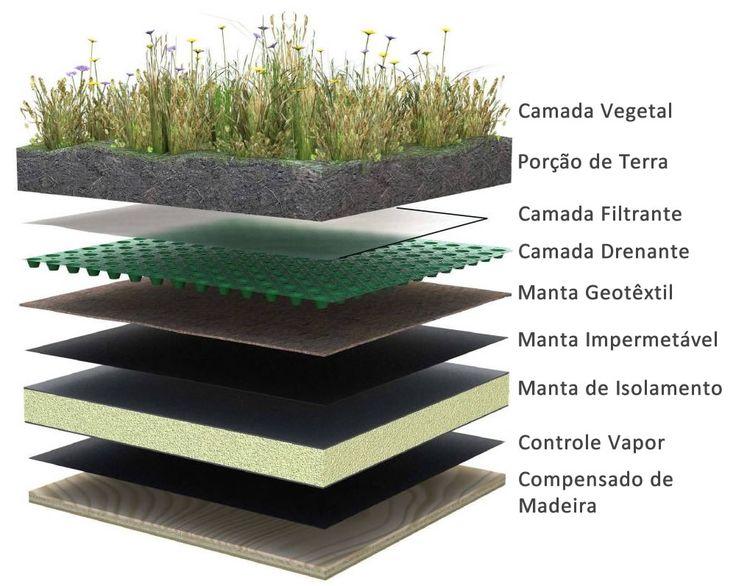 Como fazer um telhado verde.