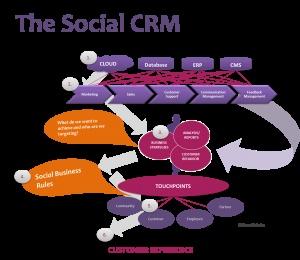 Social CRM #scrm