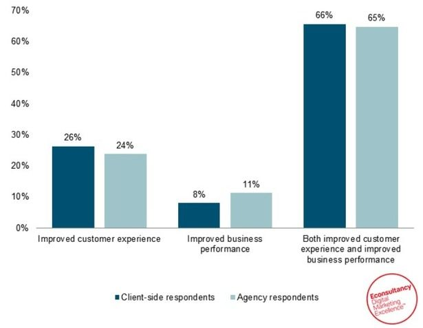 94% of businesses say personalisation is critical to their success
