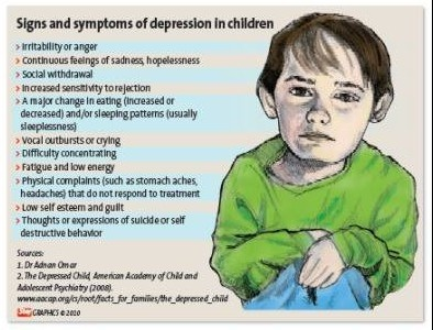 anxiety in preschoolers symptoms signs and symptoms of depression in children depression 888