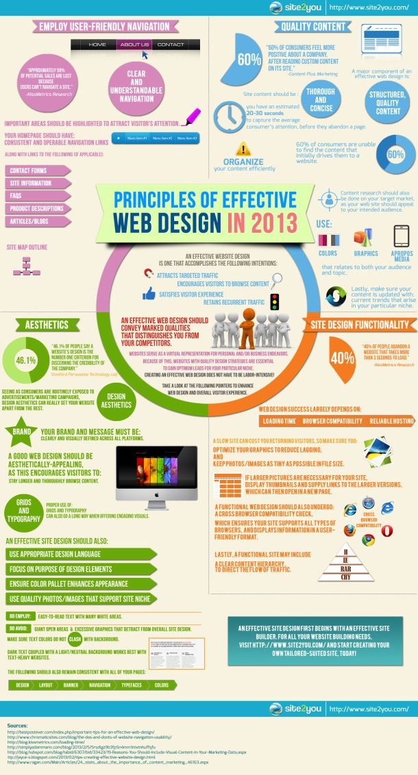 Principles of Effective Web Design in 2013 [INFOGRAPHIC]