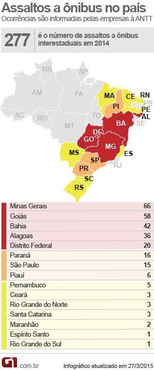 Minas Gerais lidera ranking de assaltos a ônibus em rodovias do país +http://brml.co/1xpU2fv