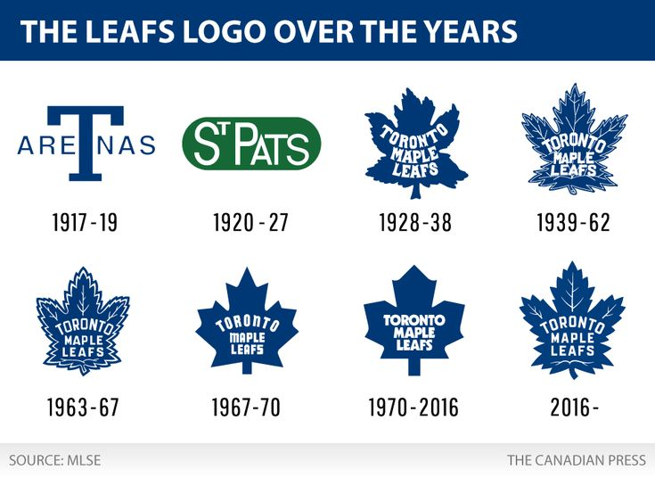 HISTORY OF THE LEAFS LOGO