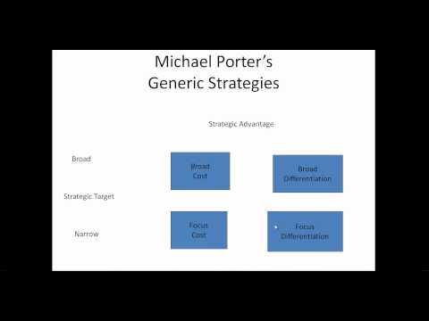 STRATEGIC APPROACH OF MICHAEL PORTER