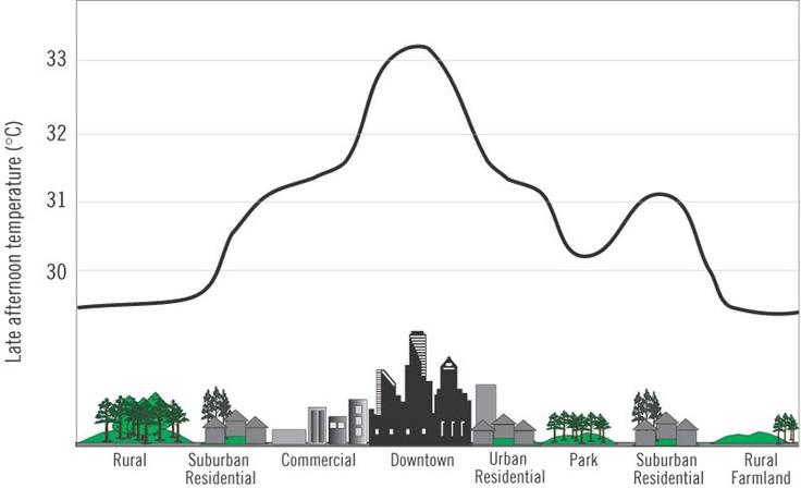 Urban Heat Island Diagram