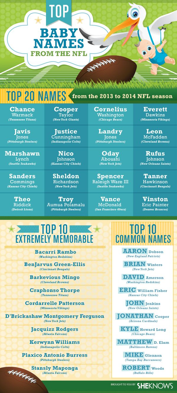 Top 20 baby names from the 2013 to 2014 NFL season
