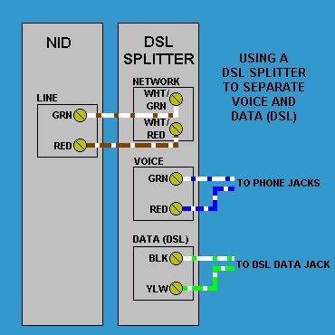 dsl splitter wiring at the phone service nid box. Black Bedroom Furniture Sets. Home Design Ideas