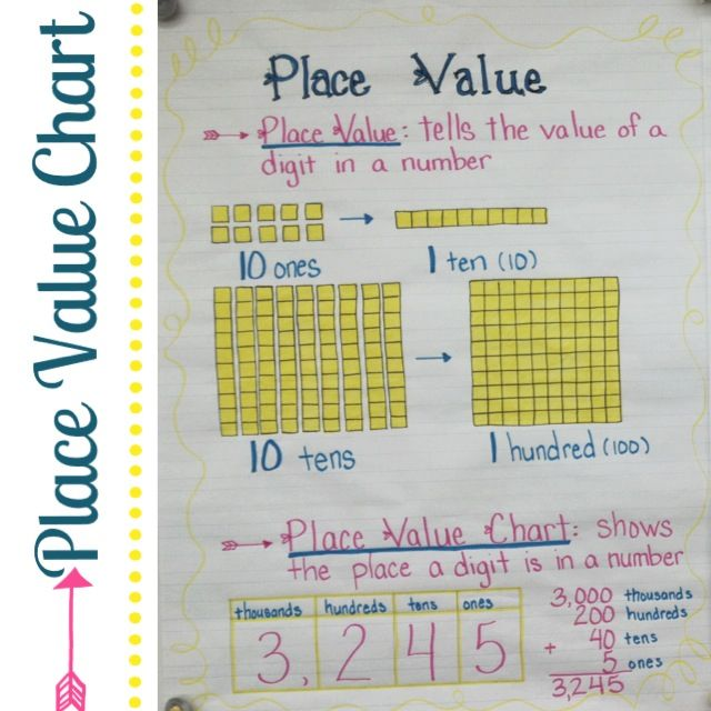 105 Best Grade 3 Writing Images On Pinterest