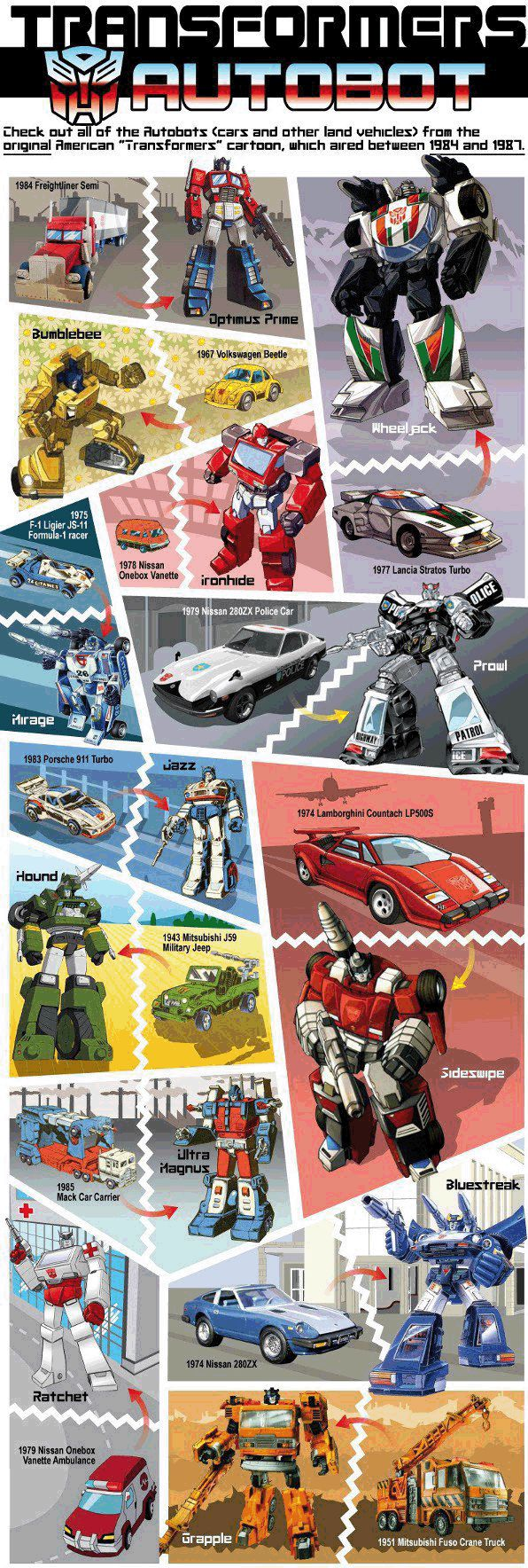 Transformers Car To Robot Infographic