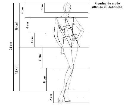 Le dessin d'une silhouette présentant un vêtement est appelé figurine. Dans un premier temps, il convient de mettre au point le dessin d'une silhouette nue que l'on habille ensuite par transparence.
