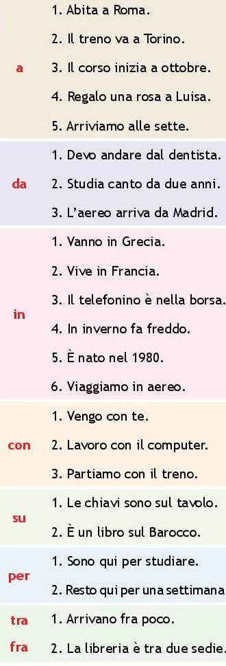 Chart on which Italian prepositions to use in which cases.