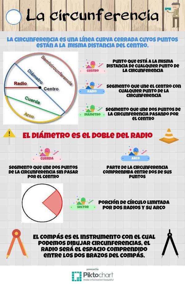 La circunferencia   Piktochart Infographic Editor