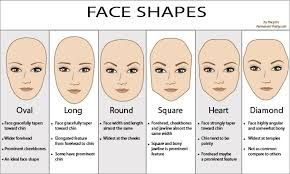 Super Face Shape Chart How To Contour And Highlight Well According To Short Hairstyles For Black Women Fulllsitofus