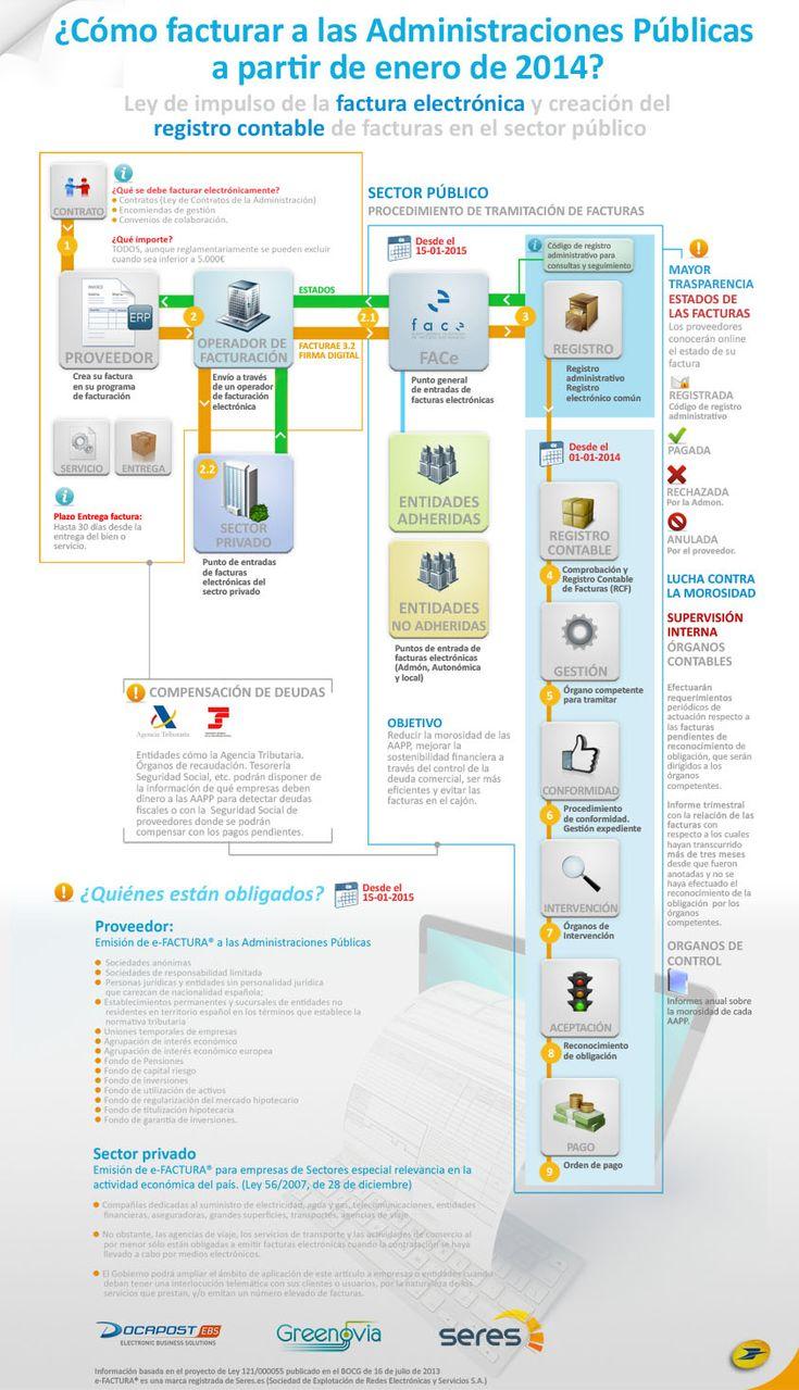 Cómo facturar a las Administraciones en 2014 (España) #infografia #infographic
