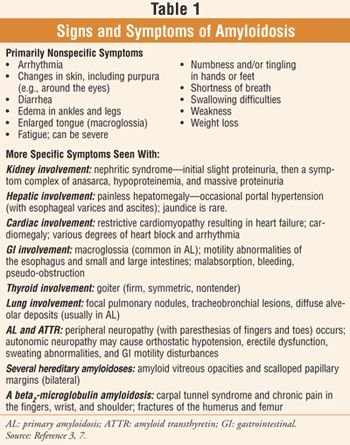 USPharmacist.com > Amyloidosis: Interference With Organ Structure and Function