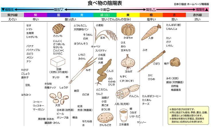 「マクロビオティックといえば・・」 マクロビオティックときいて、あなたはパッと何を思い浮かべますか? 「乳製品とお肉がダメな、食事法のことでしょ?」 「質素な玄米食のこと?...