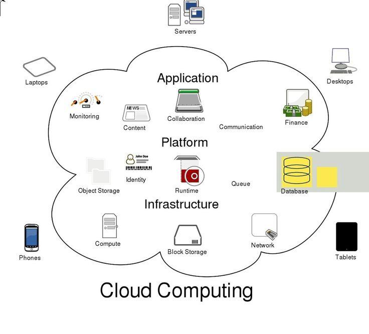 20 best DMP Data Management Platforms images on Pinterest - copy blueprint for architecting a software-defined storage infrastructure