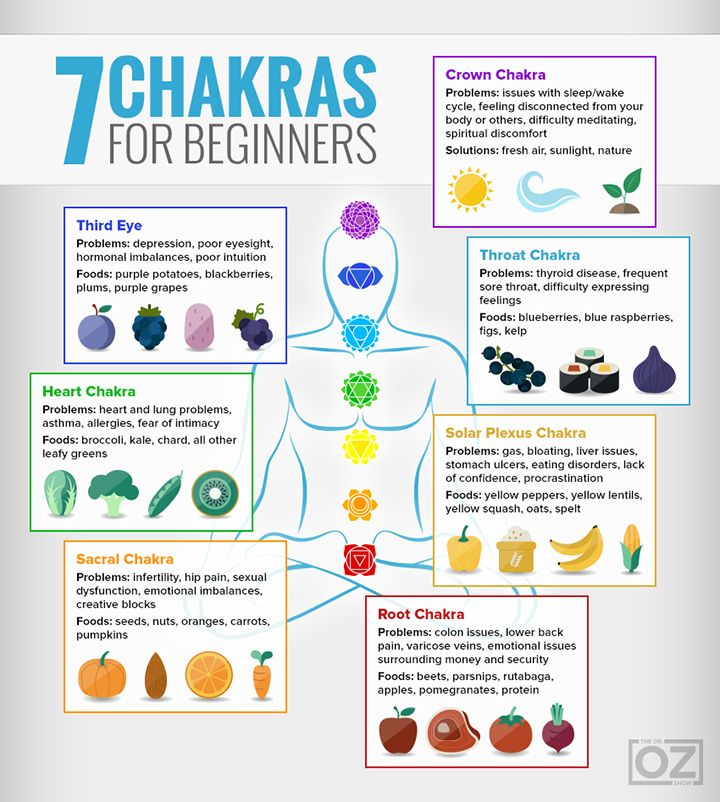 "Chakras infographic and ""matching"" colored foods to balance the energies."
