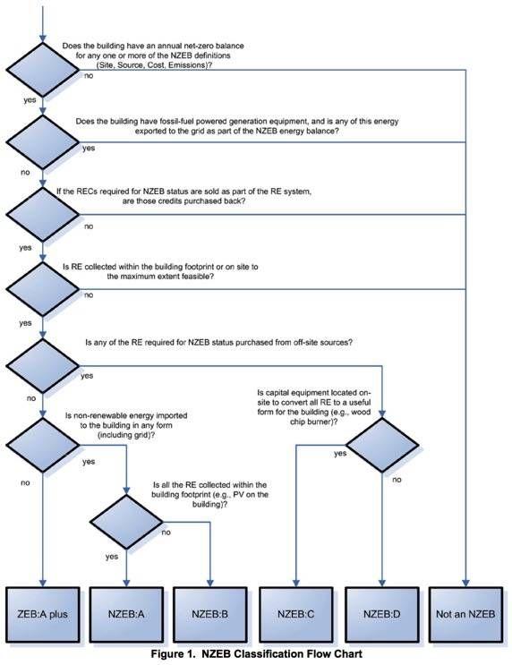 NZEB flow chart