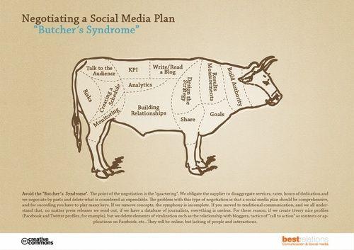 El Síndrome del Carnicero en #Marketing #Infografía