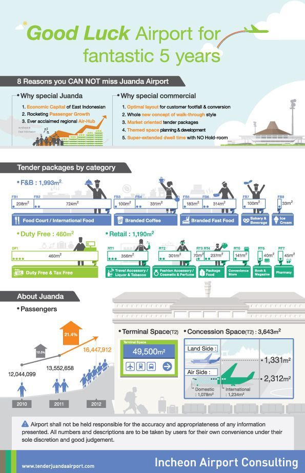 [Infographic] Good Luck Airport For Fantastic 5 Years
