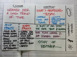 weather vs. climate foldable - Google Search