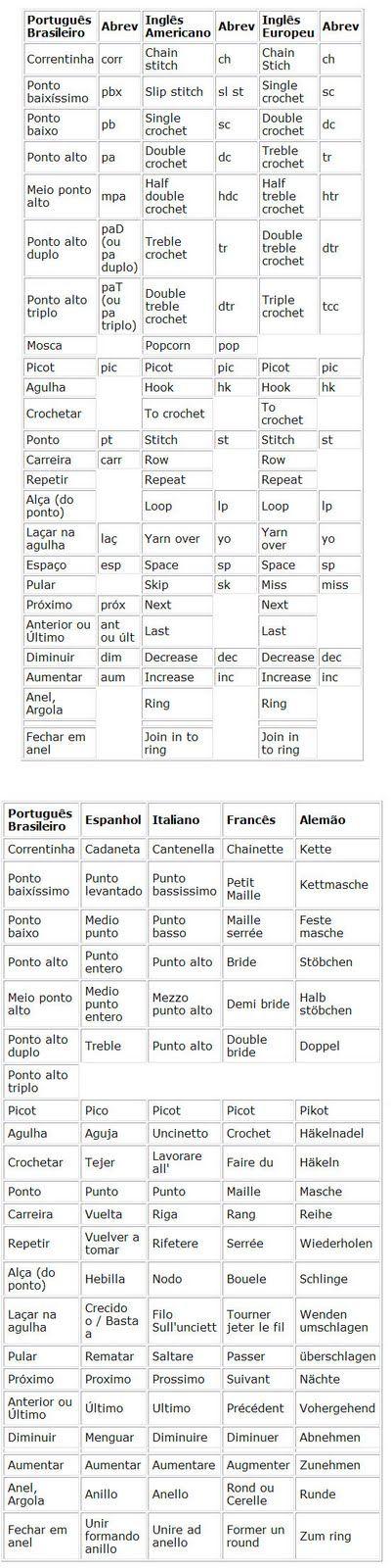 Pontos de crochê em português (Brasil) e inglês (EUA e Europa).