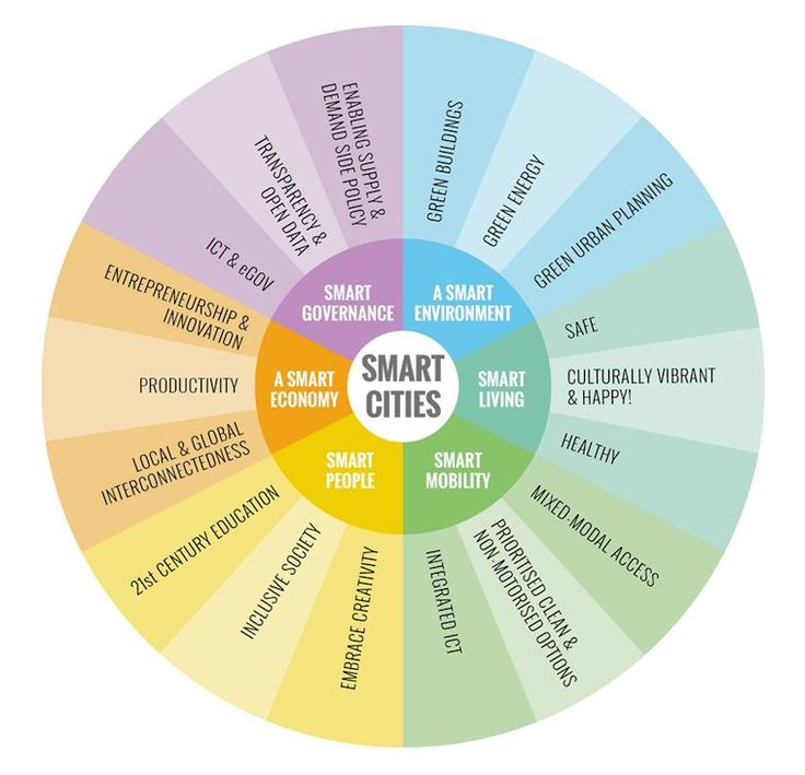 components of a smart cities framework Google Search