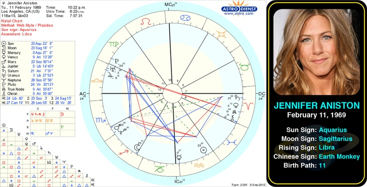 Free Astrology 123 | Celebrity Birthdays- who's your ...