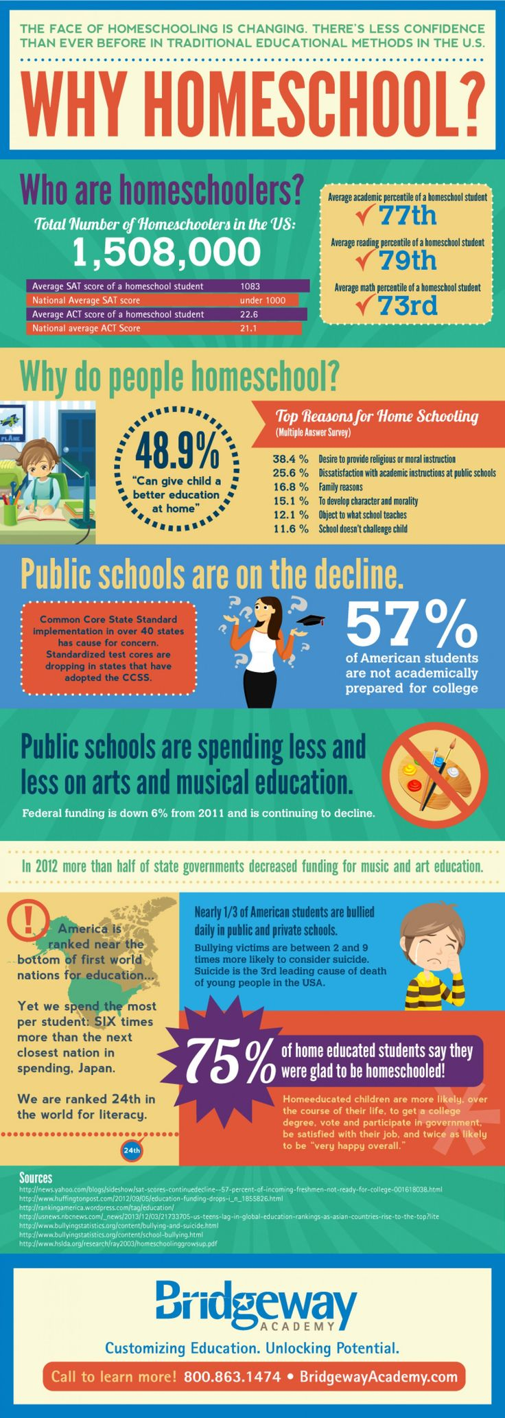 why homeschool infographic homeschooling ideas and