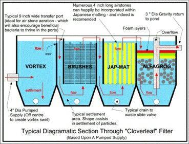 821 best images about diy aquaponics plans free on for Set up pond filter system