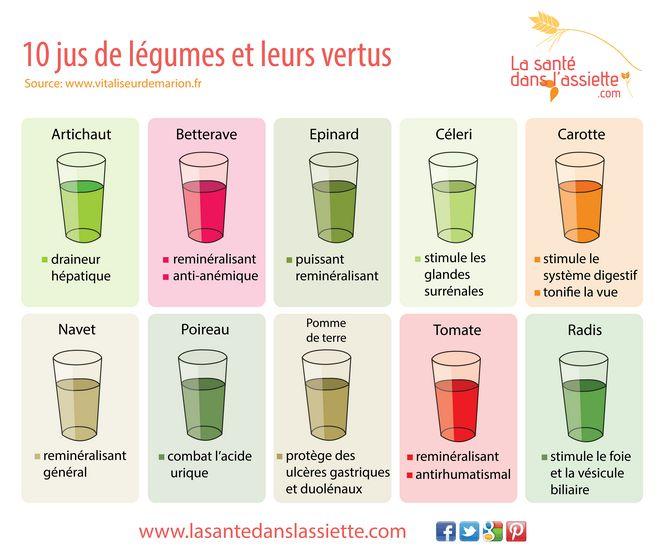 10 jus de légumes et leurs vertus                                                                                                                                                                                 Plus