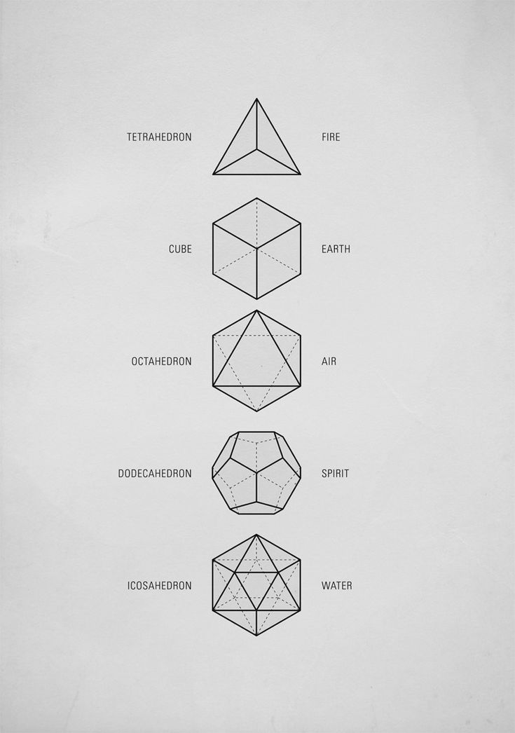 "theevildead-: "" Sacred Geometry  The Platonic Solids These five Platonic solids are ideal, primal models of crystal patterns that occur throughout the world of minerals in countless variations. These..."