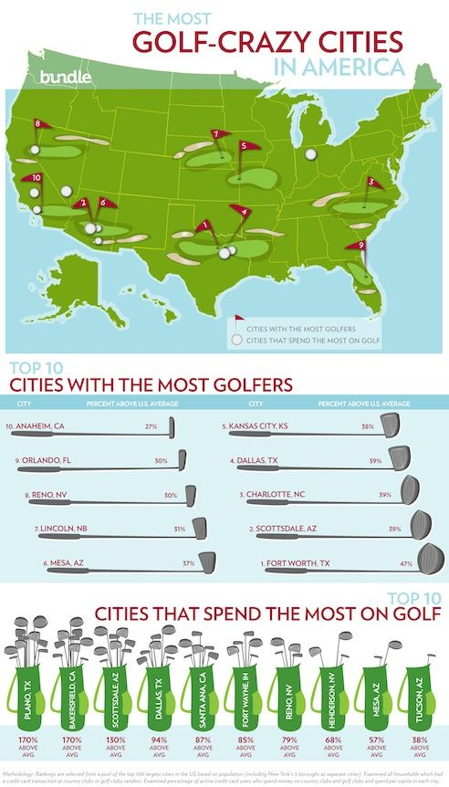 top golfing cities this would be good for your bucket list